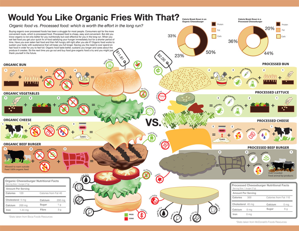 organic or processed food Processed organic food usually contains only organic ingredients if non-organic ingredients are present, at least a certain percentage of the food's total plant and.